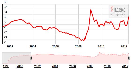 график курса евро к рублю за 3 года