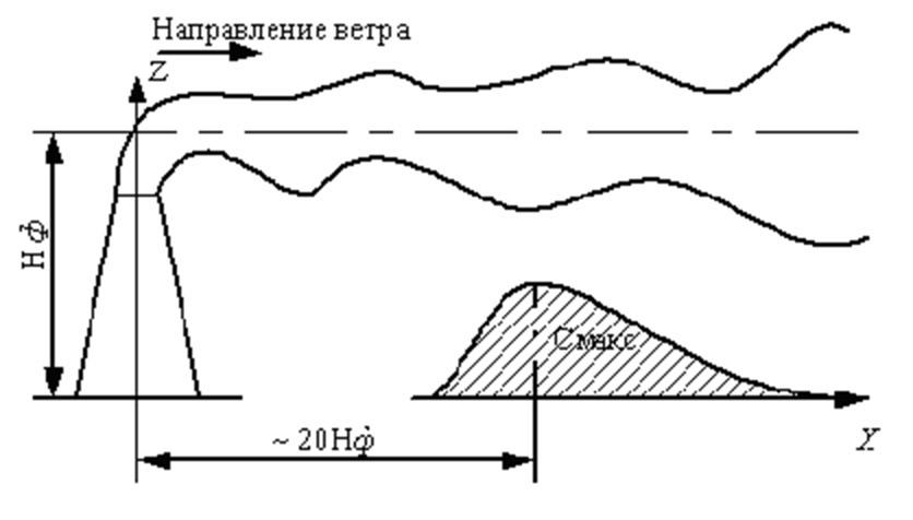 зона рассеивания дымовых газов котельной