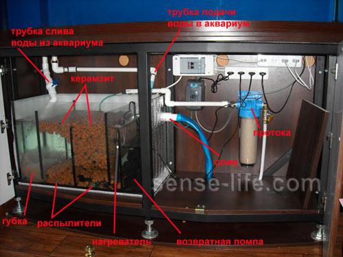 обычной внешний фильтр своими руками для большого аквариума одеться так: термобелье