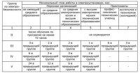 gruppy-dopuska-po-elektrobezopasnosti-1
