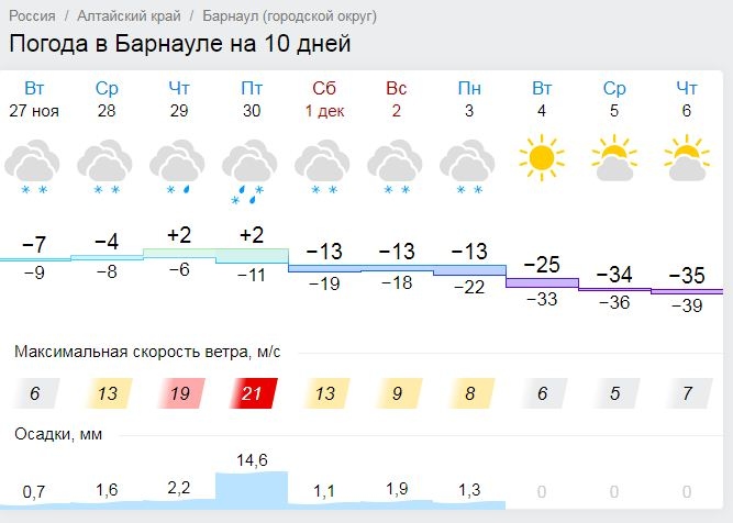 pogoda-v-novokuznetske